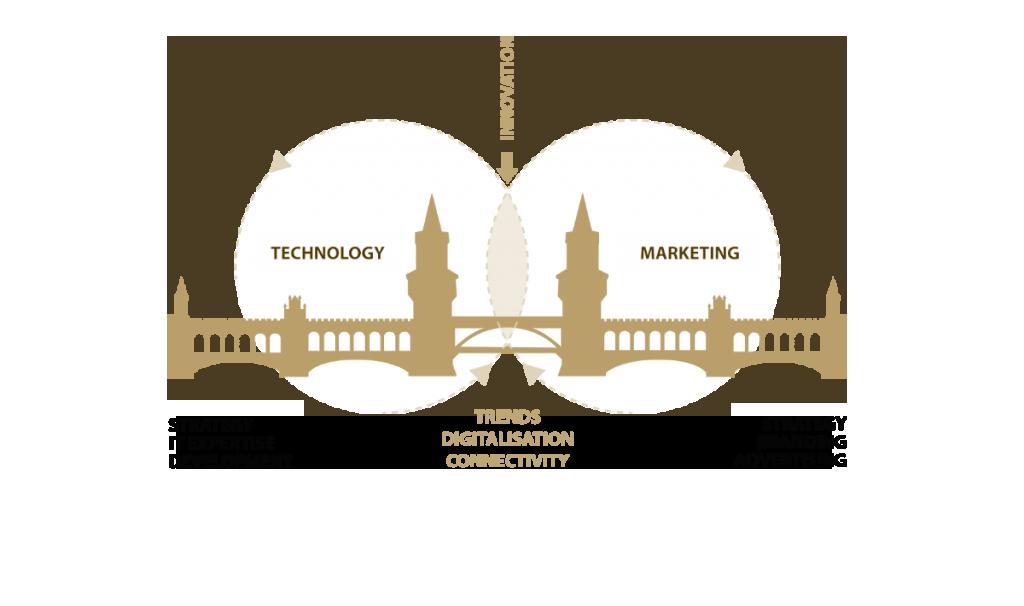 MIT-marketing_&_it_strategie_digital_business_transformation-bridge
