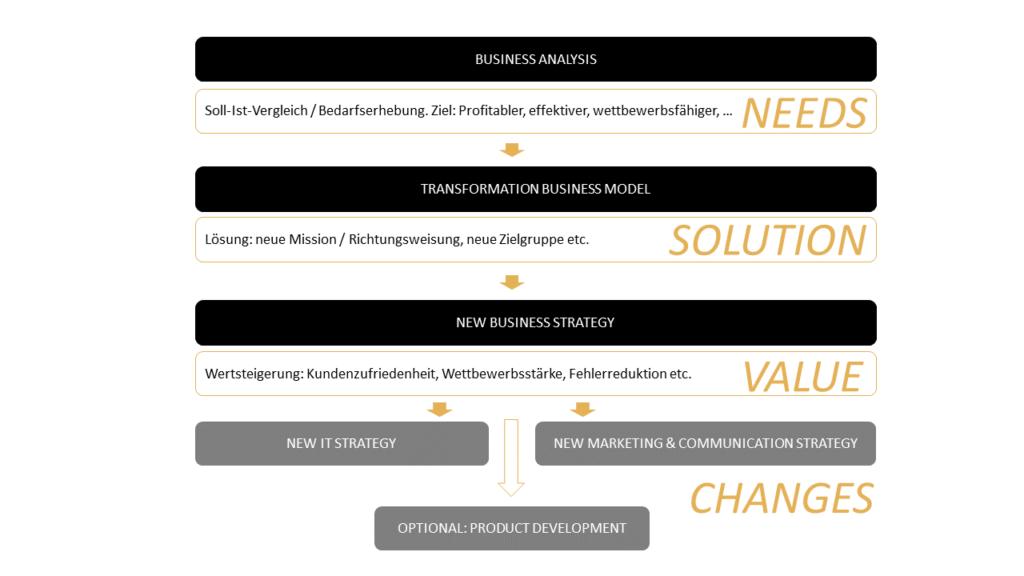M.I.T experten_fuer_digitale_transformation_digital business businesstransformation